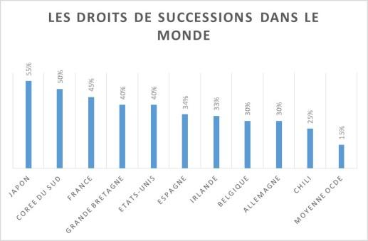 DROIT DE SUCESSIONS